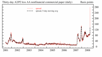 Commercial Paper Spread